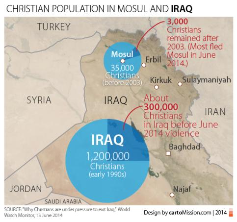 IRQ_Mosul_Christians_565px