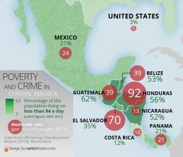 CentralAmerica_poverty_homicide_v3_800px
