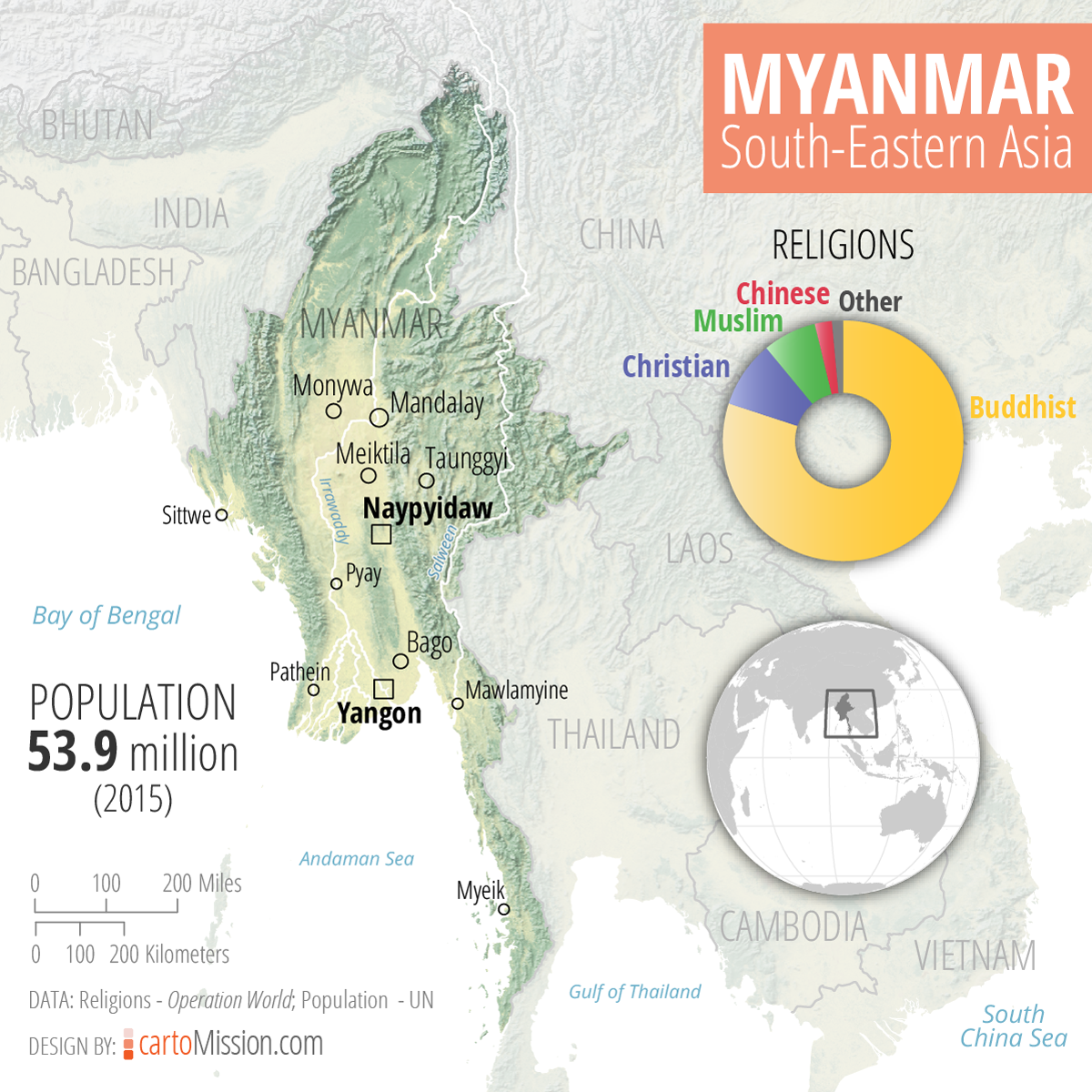 Myanmar cities and religions cartoMission